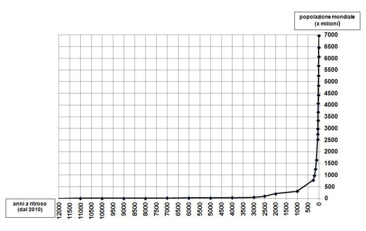 1_crescita_popolazione